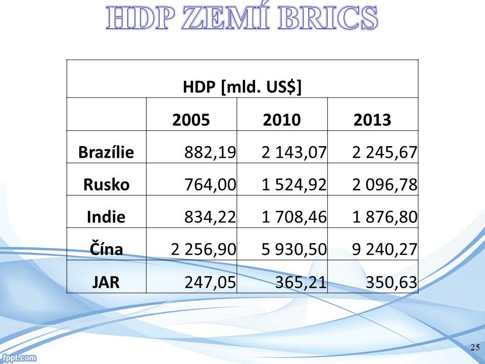 HDP ZEMÍ BRICS HDP [mld. US$] 2005 2010 2013 Brazílie 882,19 2 143,07